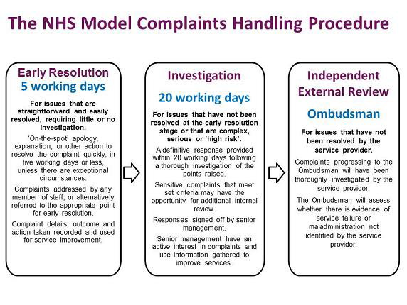 NHS Model Complaints Procedure